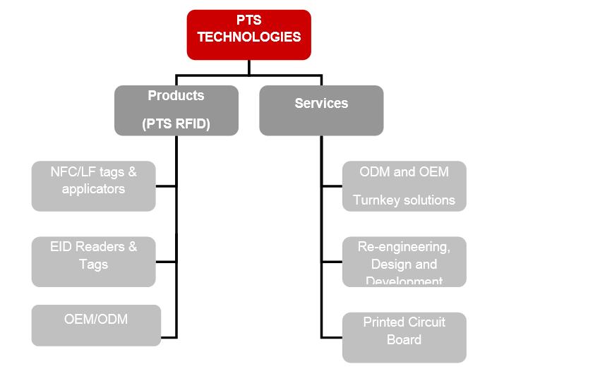 PTS organisation chart